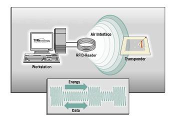 TPS360° : RFID
